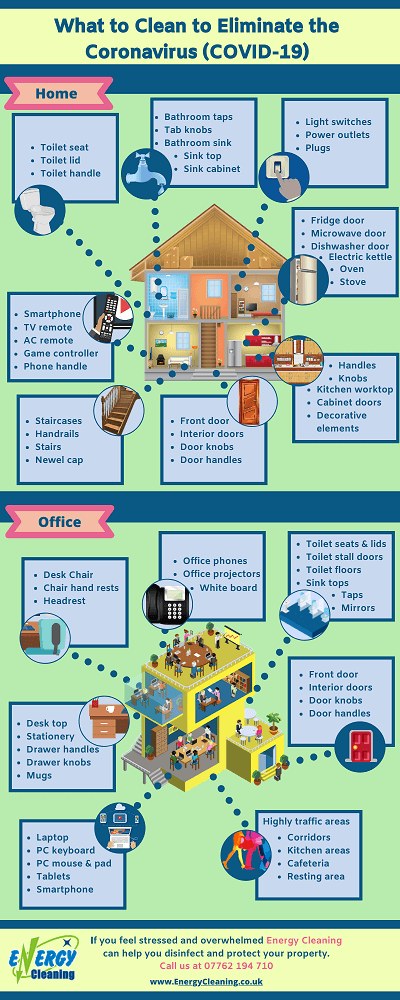 What to clean in your house and office